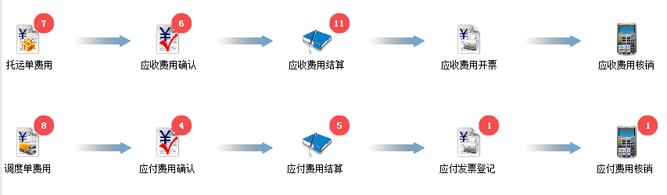 费用管理流程图